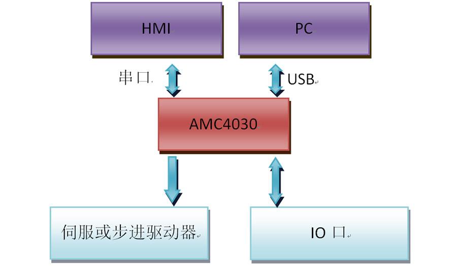 AMC4030控制器